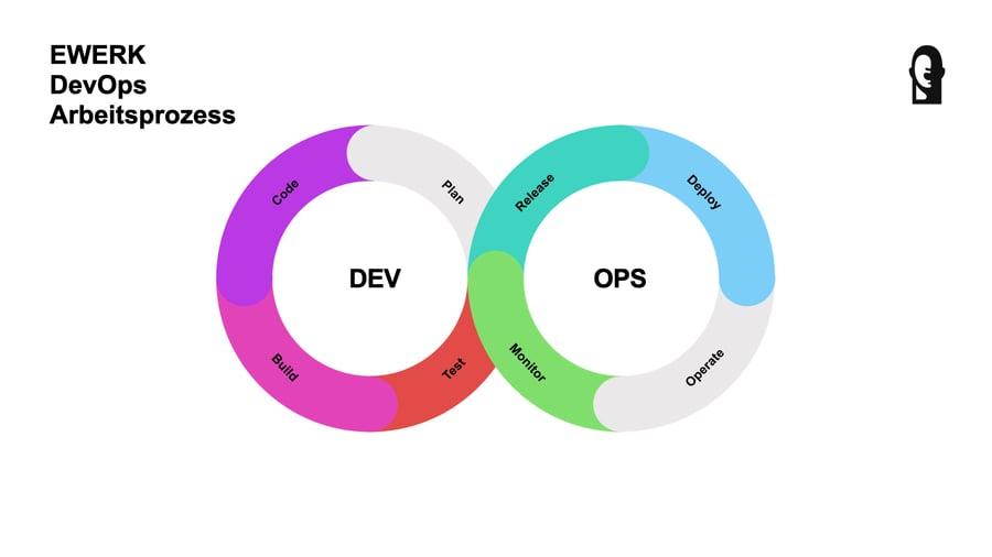 DevOps Prozess DevOps Definition Dev-Ops EWERK.002