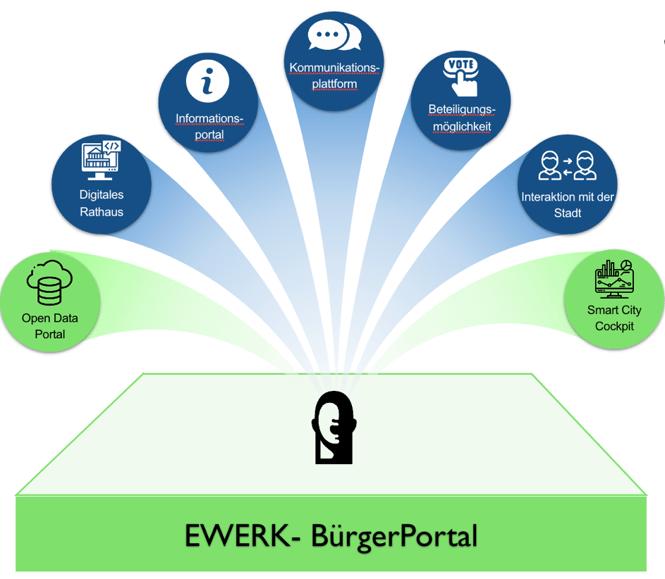 EWERK-blog-smart-city-ozg-bürgerportal